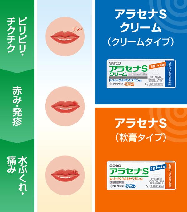 ヘルペス薬市販 男性が性器ヘルペスを薬で治すには色々な問題があります